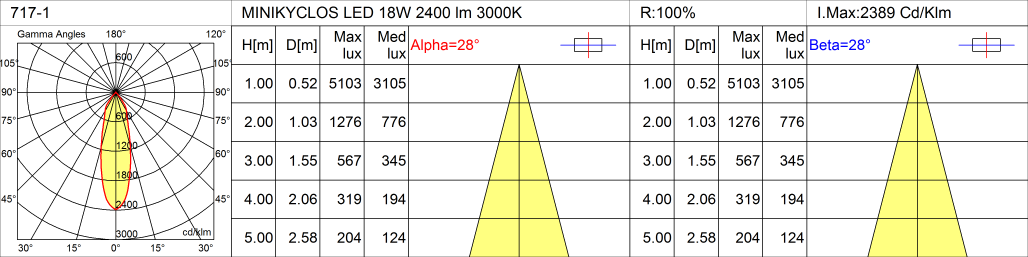 717-1 _ MINIKYCLOS LED 18W 2400 lm 3000K 30°.PNG